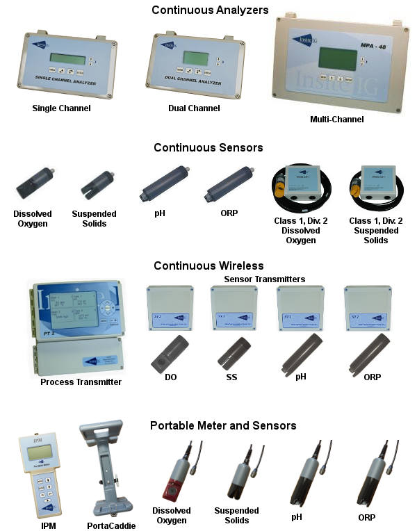 dissolved oxygen analyzers and DO Sensors / Suspended solids analyzers and SS sensors
