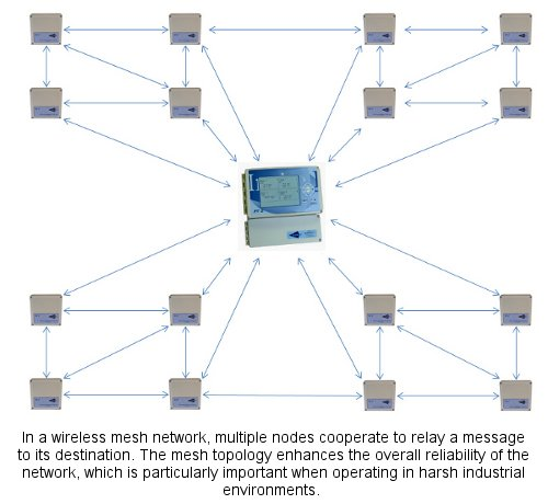 Wireless Mesh Network
